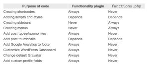 WordPress Functions.php vs. Functionality Plugin table