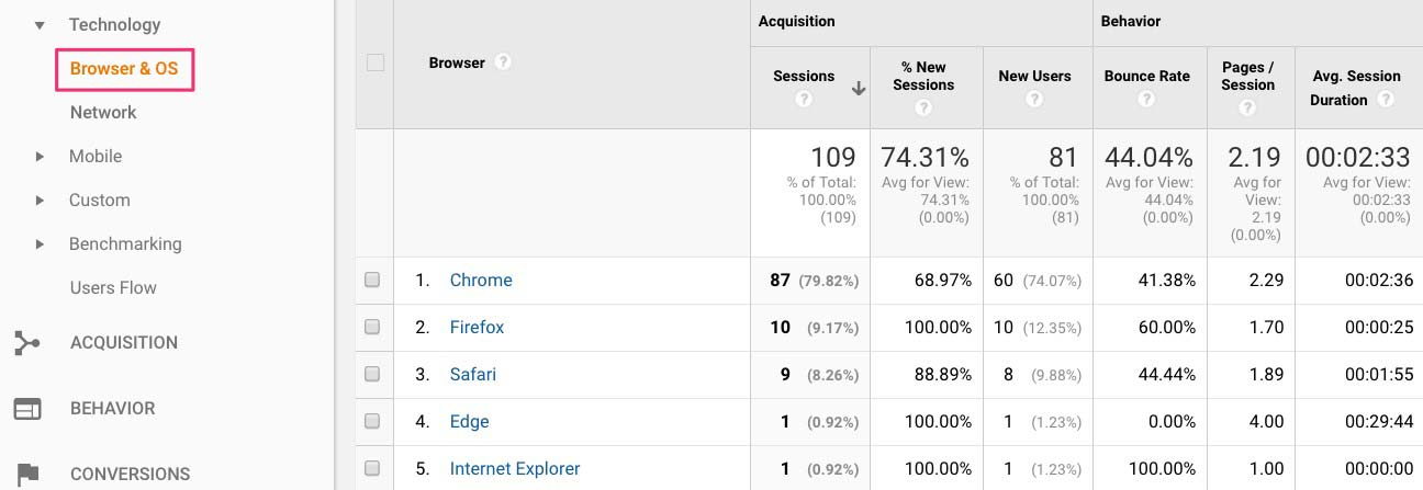 Google Analytics YouTube Browser Report