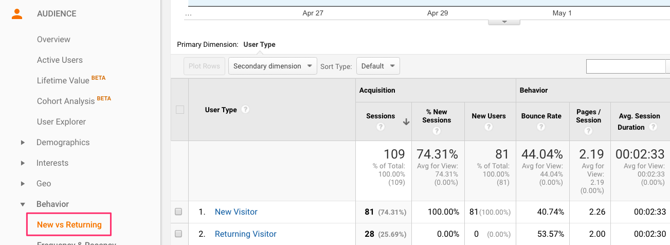 Google Analytics YouTube New vs. Returning Visitors Report