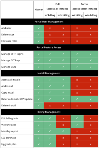 WP Engine user roles & permissions table