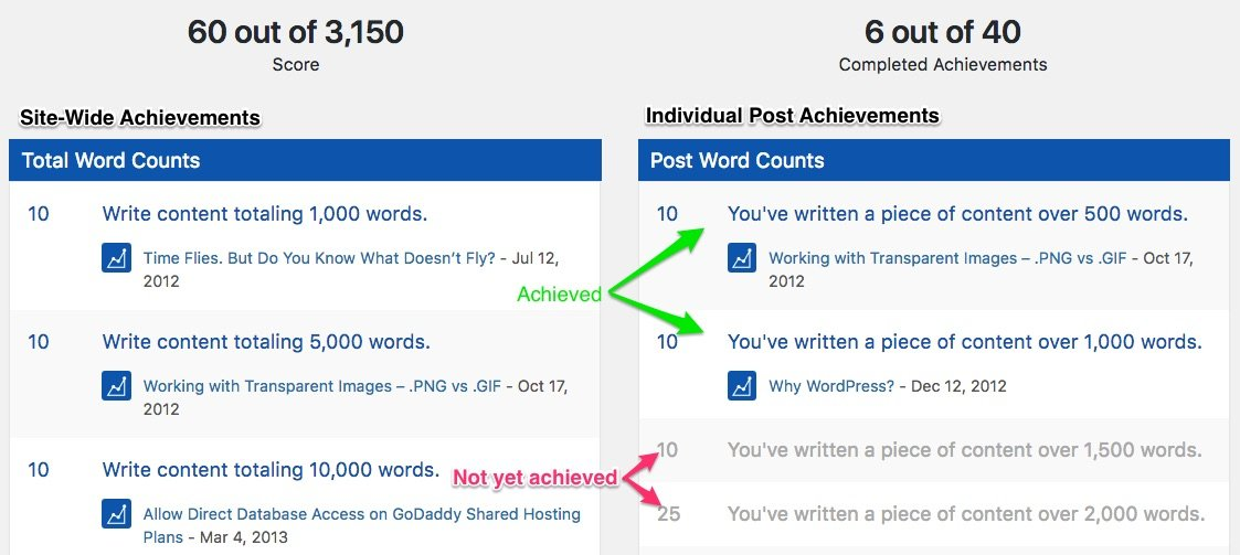 WP Word Count achievements details