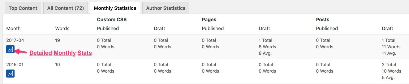 WP Word Count monthly stats overview