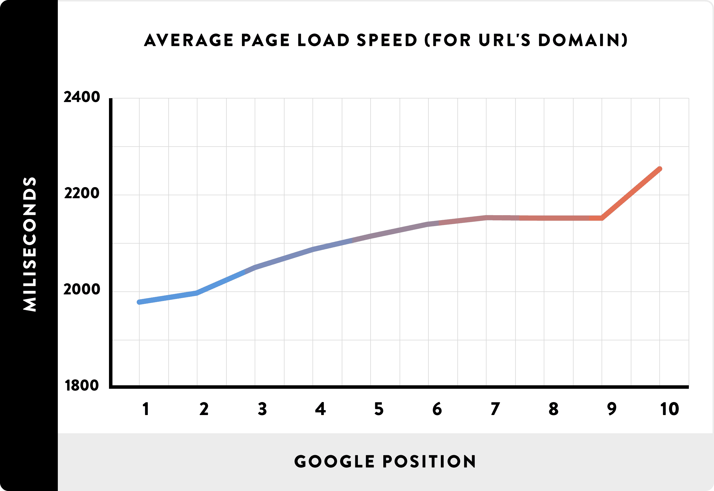 Graph showing Google ranking position based on average page load speed