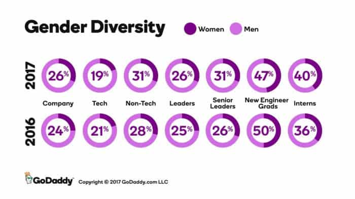 GoDaddy's gender diversity stats, 2017