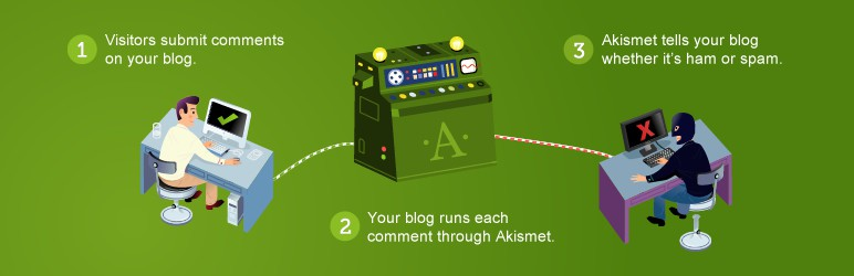 Akismet Anti-Spam 3-step process